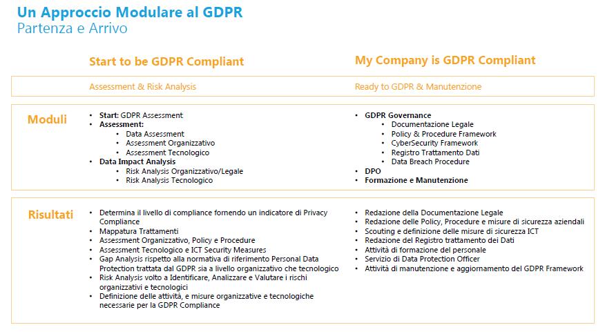 GDPR risk analysis