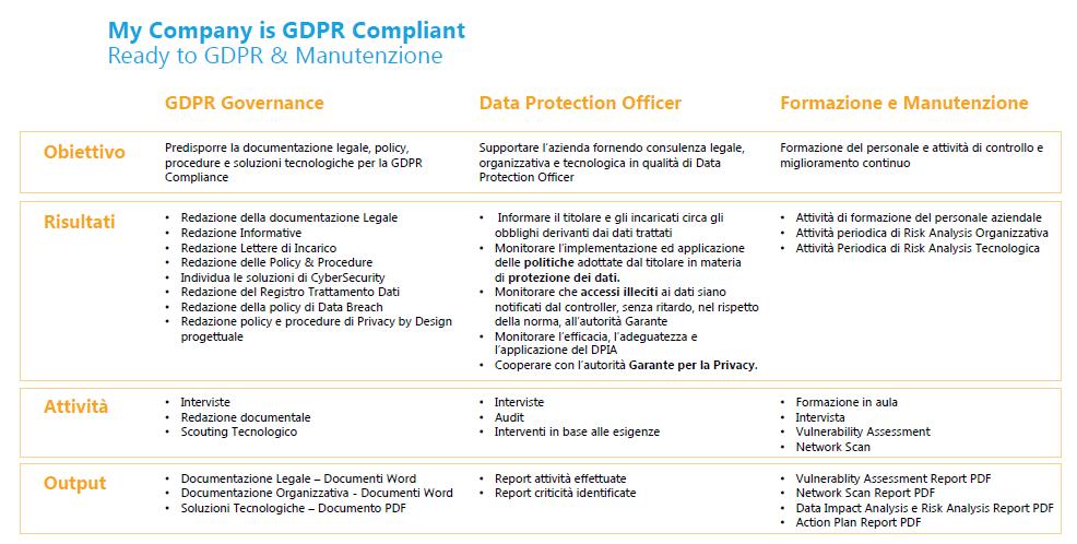 Attività di Compliance