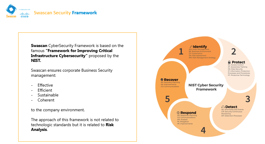 Cybersecurity framework