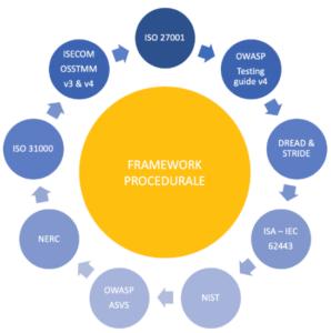 Penetration Test Framework Swascan