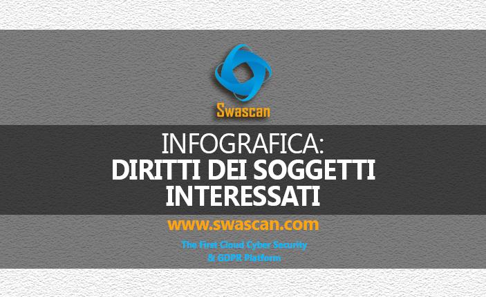 Infografica diritti dei soggetti interessati