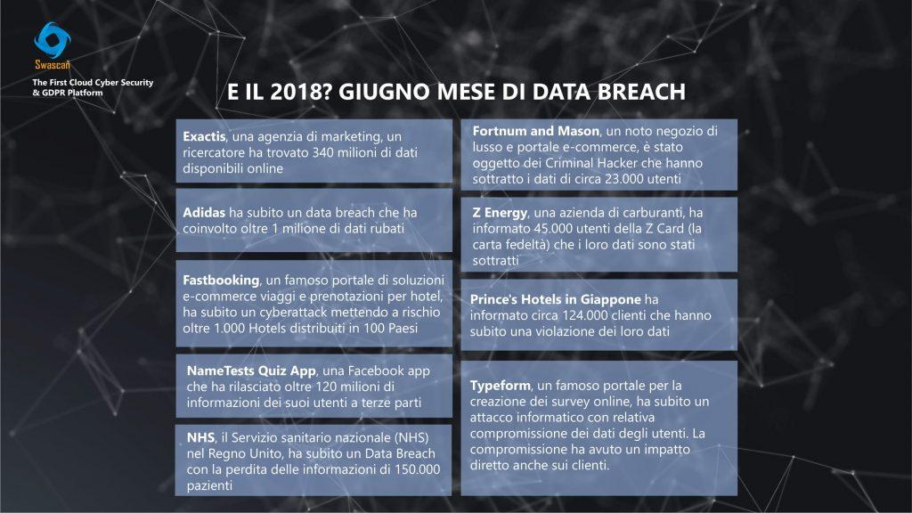 Data Breach Giugno