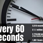 CyberSecurity minute: a lot happens in just sixty seconds