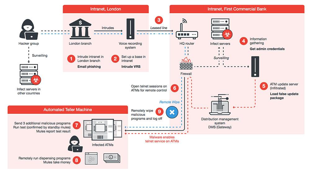 ATM Cyber Attack