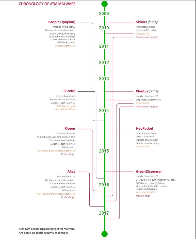 ATM Cyber Attacks Timeline