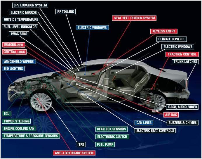 Smart Car CyberSec