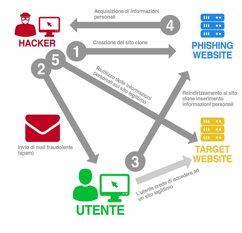 Deceptive phishing