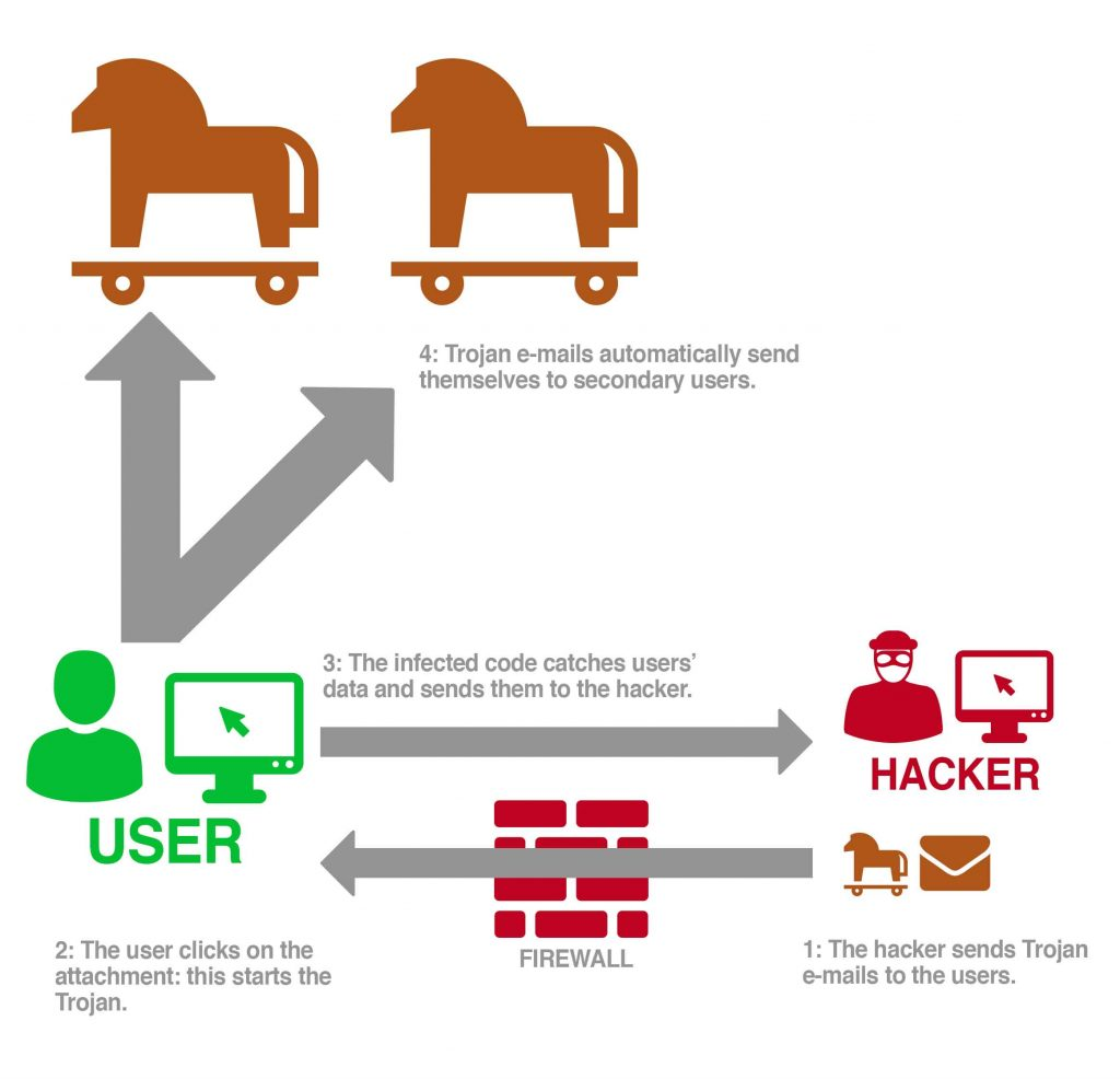Trojan Phishing